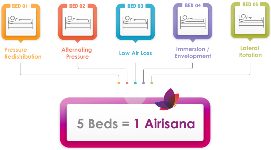 5 in one treamtent diagram for Airisana alternating pressure mattress . Alternating pressure with lateral rotation, low air loss, pressure redistribution and immersion in one mattress.